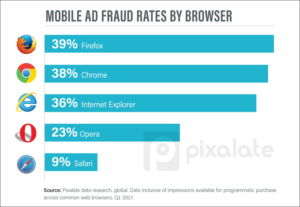 Mobile-ad-fraud-rates-by-browser-v1-(1).jpg