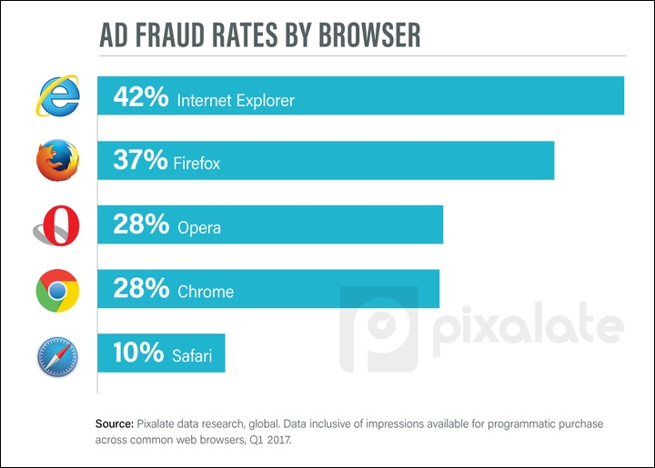 ad-fraud-rates-by-browser.jpg