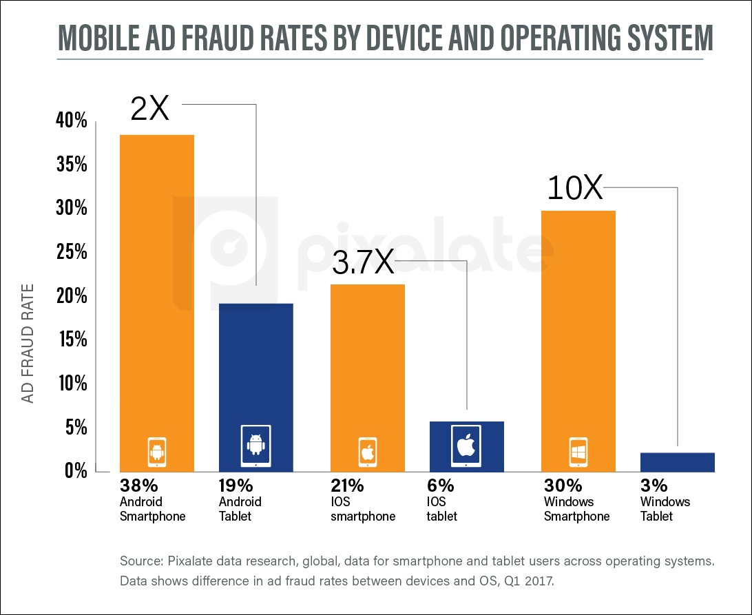 q1-2017-mobile-ad-fraud-by-operating-system-and-device.jpg