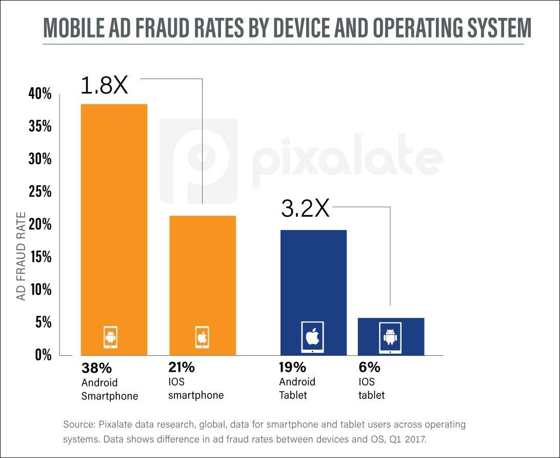 q1-2017-mobile-fraud-by-os-android-vs-apple.jpg