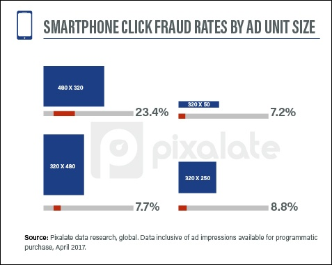 smartphone-click-fraud-by-ad-unit-size-april.jpg