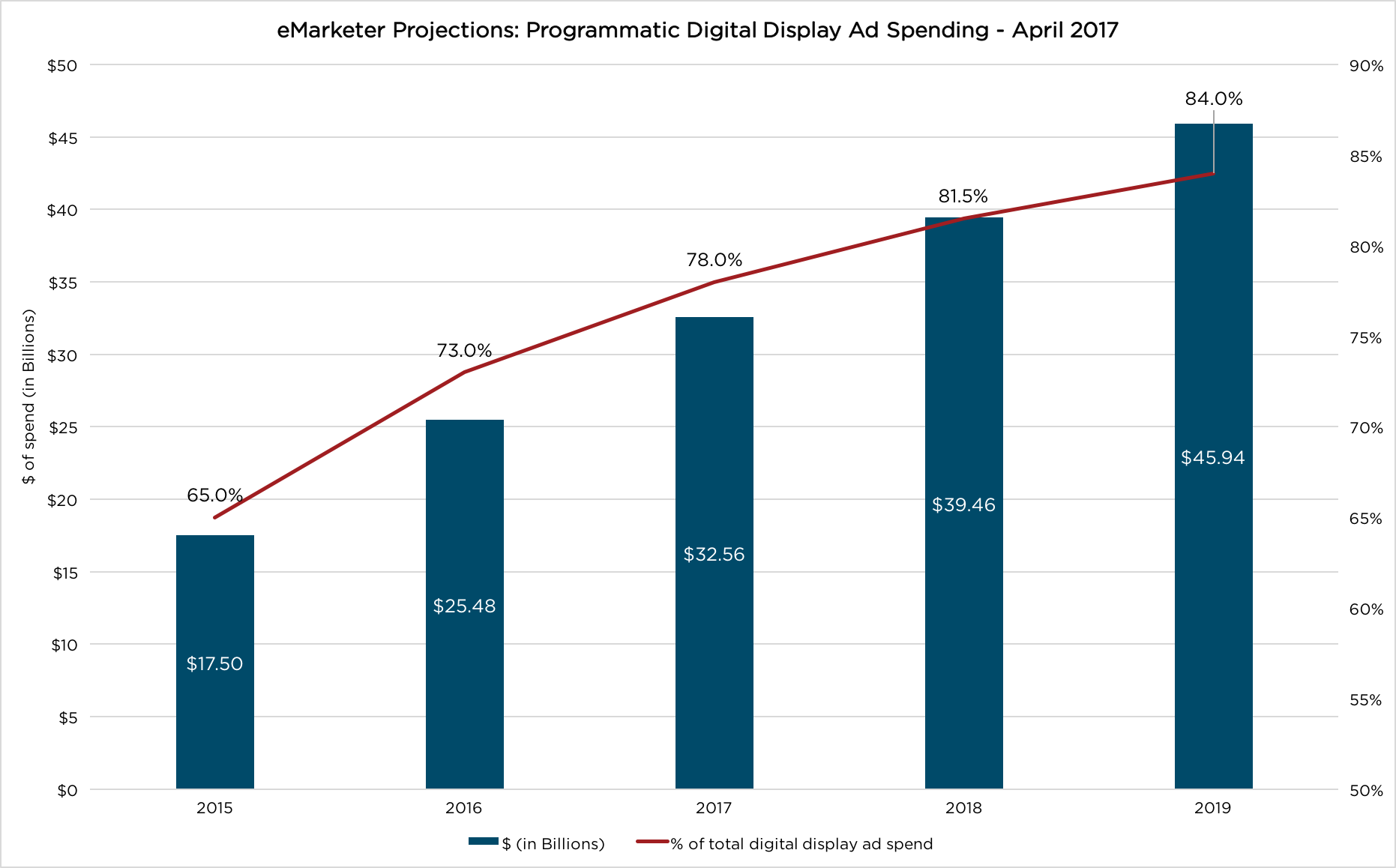 emarketer-projections-april-2017.png