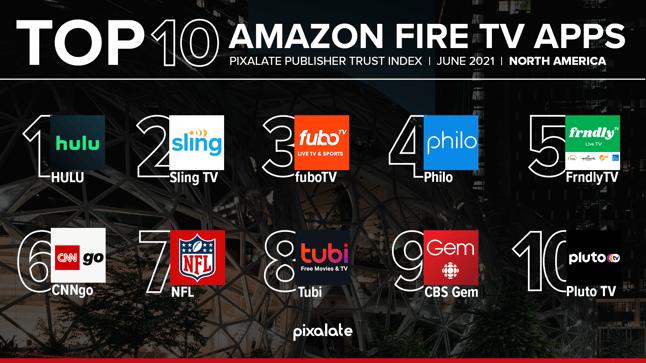 Amazon PTI Top 10 June 2021 NA