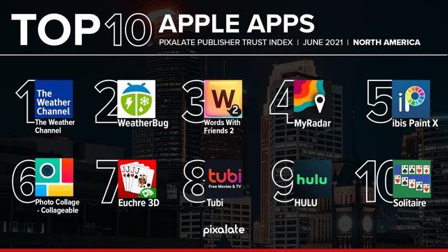 Apple App Store PTI June 2021 mobile