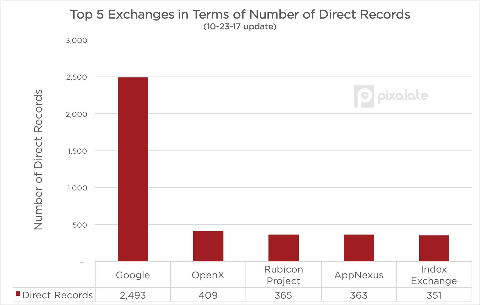 10-23-direct-records.jpg