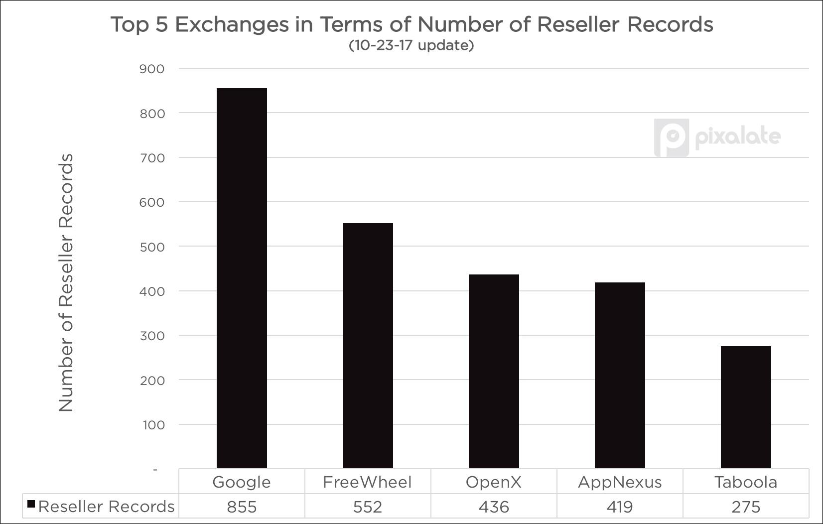 10-23-reseller-records.jpg