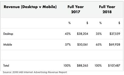 2018-iab-internet-digital-advertising-revenue-report