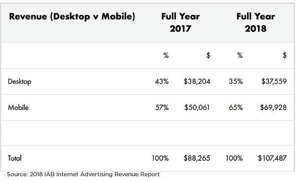 2018-iab-internet-digital-advertising-revenue-report