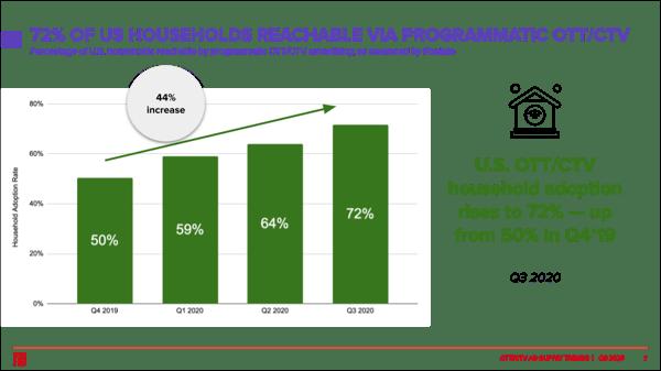 2020-ott-ctv-usa-household-reach-programmatic-advertising