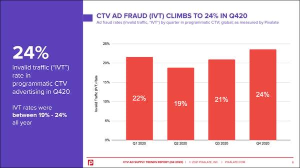 2020-programmatic-ctv-ad-fraud-ivt-rates