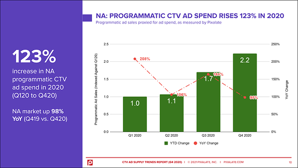 2020-programmatic-ctv-ad-spend-trends