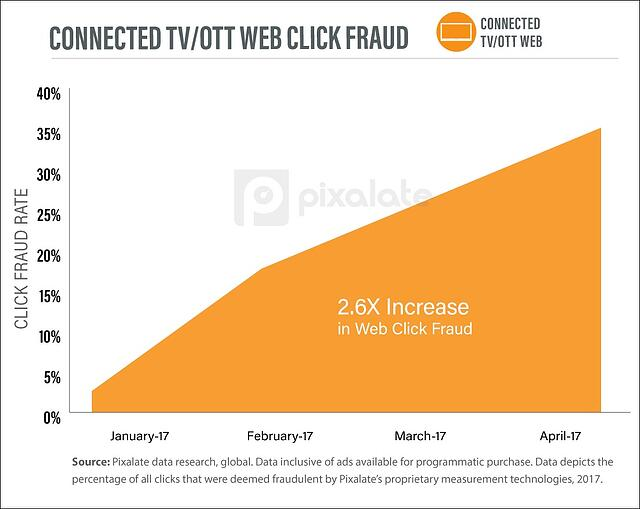 CONNECTED-TV-OTT-web-click-fraud.jpg