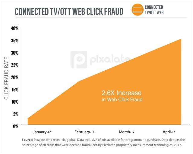 CONNECTED-TV-OTT-web-click-fraud.jpg