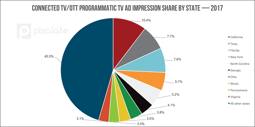 CTV-OTT-impression-share-by-state.png