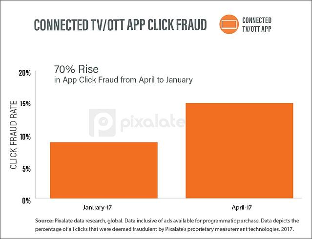 Connected-TVOTT-display-fraud-in-1st-quarter-of-2017-copy-6.jpg
