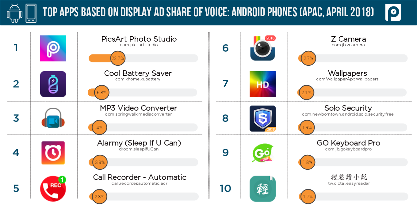 Display-Android-mobile-APAC-share-of-voice-(April-2018-data)