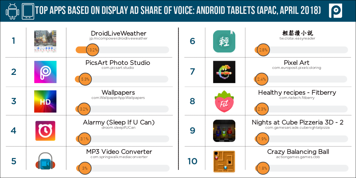 Display-Android-tablets-APAC-share-of-voice-(April-2018-data)