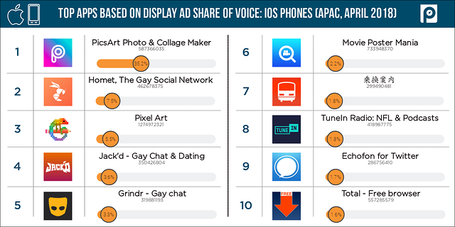 Display-iOS-mobile-APAC-share-of-voice-(April-2018-data)