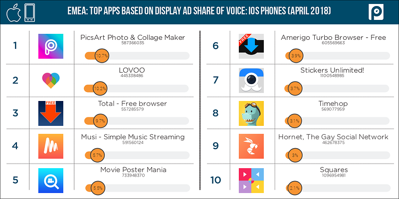 Display-iOS-mobile-EMEA-share-of-voice-(April-2018-data)