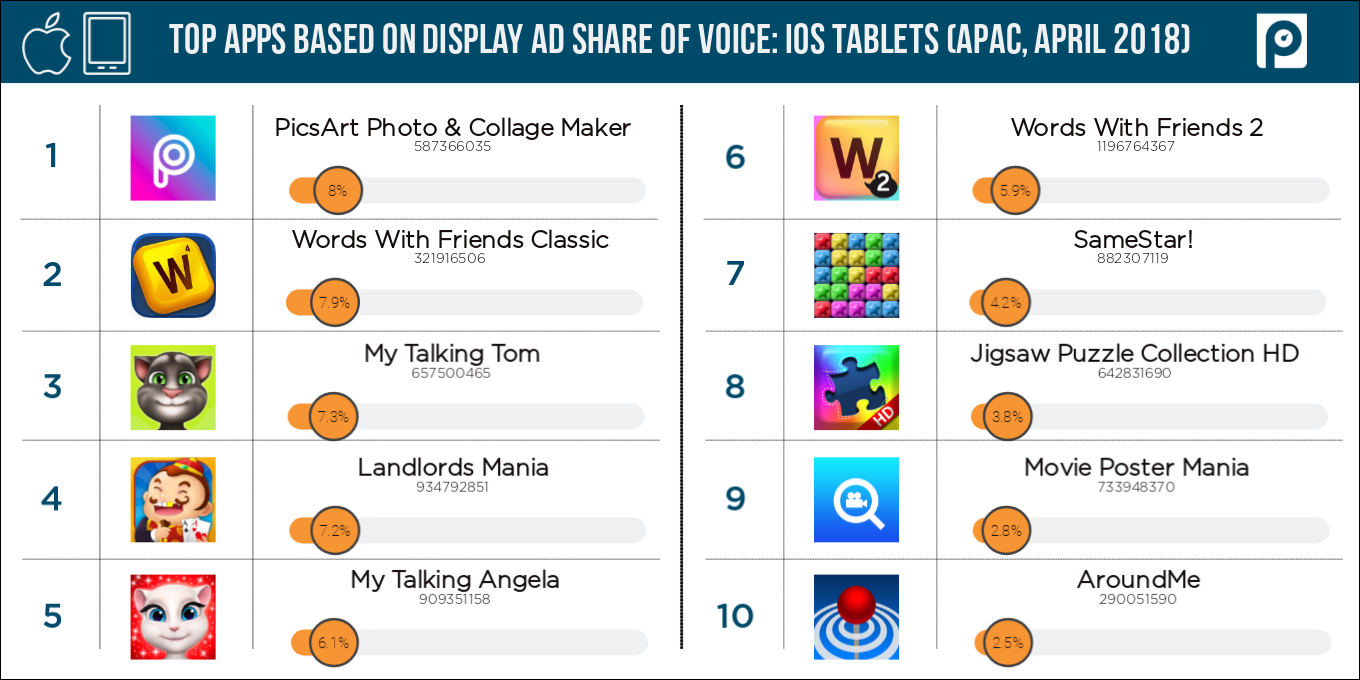 Display-iOS-tablets-APAC-share-of-voice-(April-2018-data)