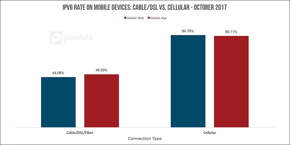 IPV6-rate-mobile-web-app.jpg
