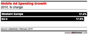 Mobile Ad Spending Growth