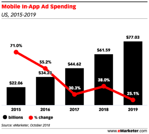 Mobile In-App Ad Spending (2)
