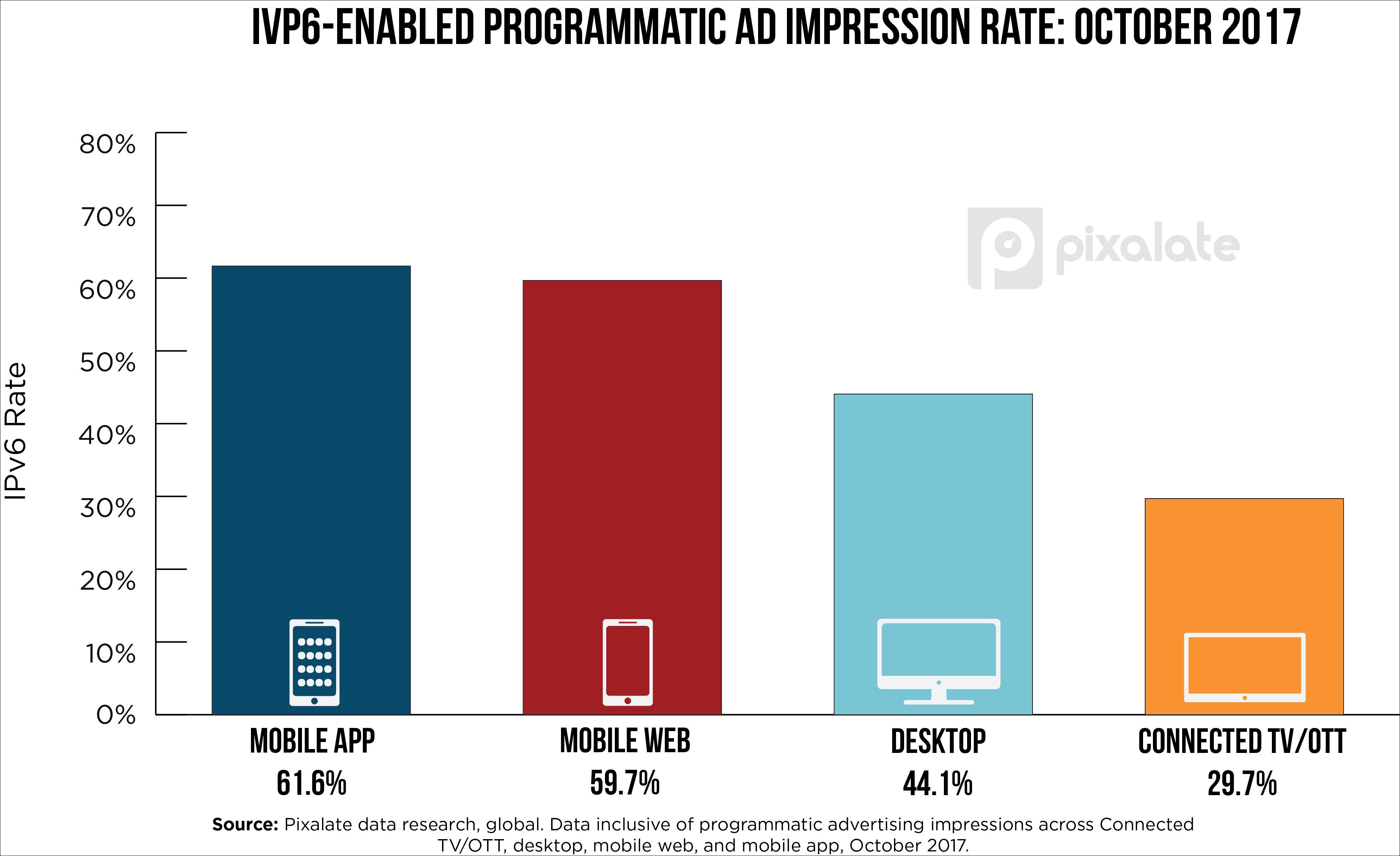October-ipv6-rates-1.jpg