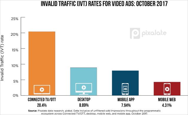 October-video-IVT-rates-Pixalate-digiday.jpg