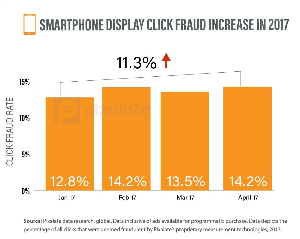 Smartphone-display-fraud-in-1st-quarter-of-2017.jpg