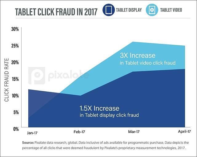 Tablet-click-fraud-2017-v2.jpg