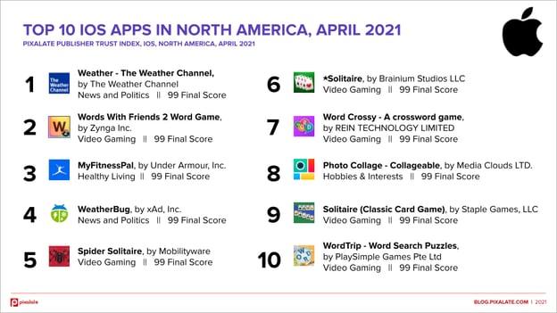 Top 10 Apple App Store North America April 2021