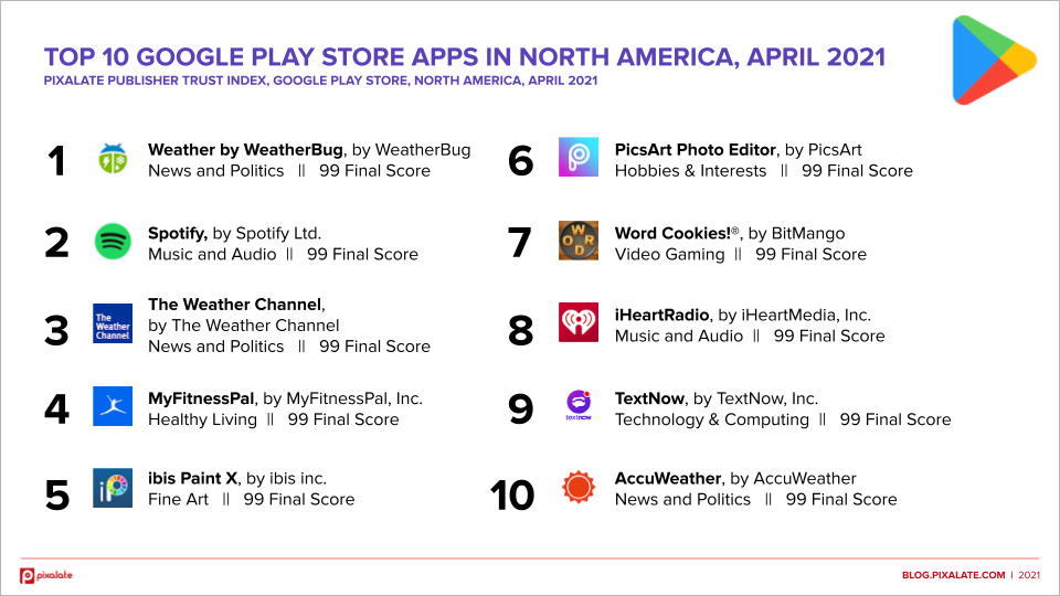 Top 10 Google Play Store Apps NA, April 2021 Ranking Graphic