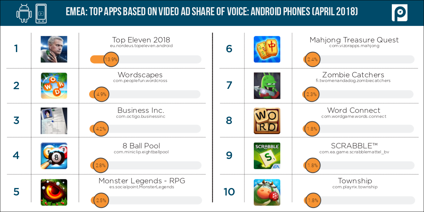 Video2-Android-phones-EMEA-share-of-voice-(April-2018-data)