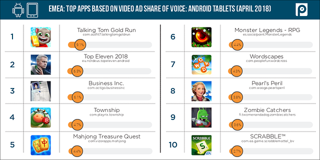 Video2-Android-tablets-EMEA-share-of-voice-(April-2018-data)