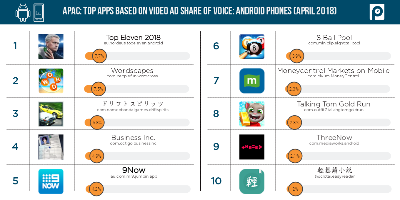 Video3-Android-mobile-APAC-share-of-voice-(April-2018-data)-(1)