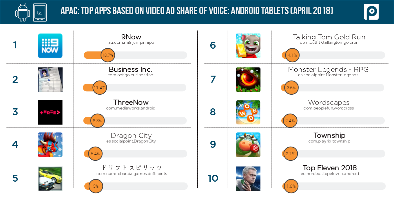 Video3-Android-tablets-APAC-share-of-voice-(April-2018-data)-(1)