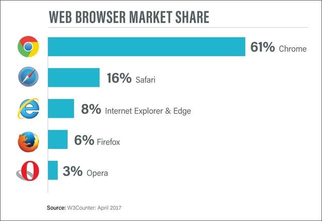 Web-browser-market-share.jpg
