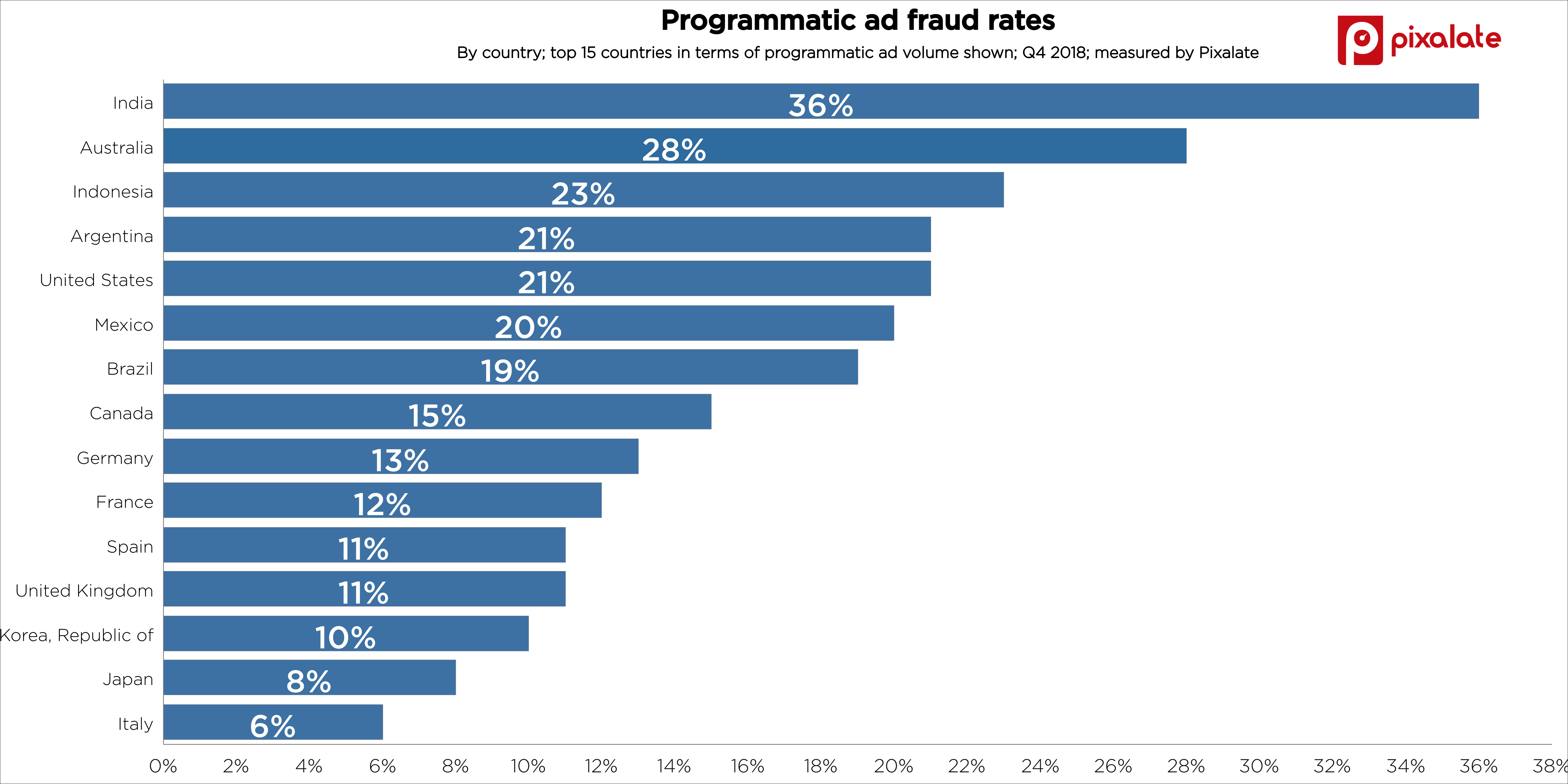 ad-fraud-invalid-traffic-ivt-by-country-q4-2018