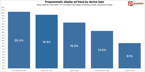 ad-fraud-trends-invalid-traffic-ivt-display-advertising-q4-2018