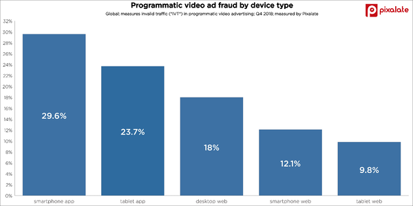 ad-fraud-invalid-traffic-ivt-video-advertising-q4-2018