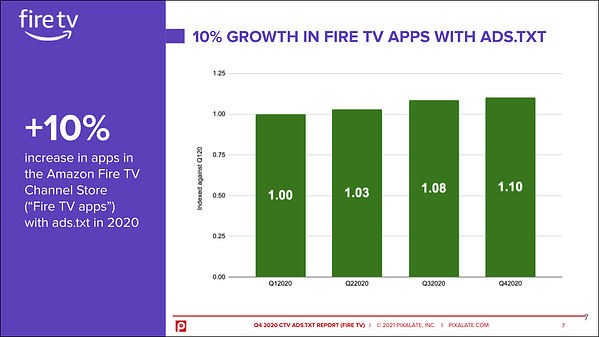 amazon-fire-tv-apps-ctv-ads-txt-2020