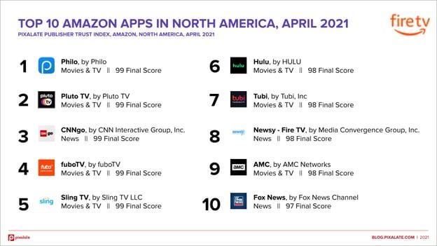amazon-top-10-april-2021-north-america