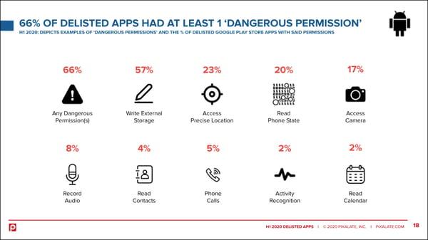android-app-delisting-h1-2020-permissions-dangerous