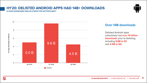 android-downloads-delisted-h1-2020