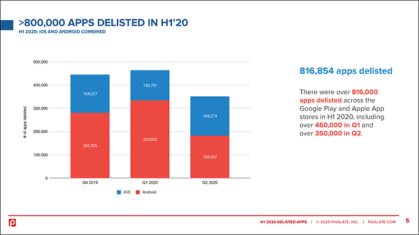 android-ios-delsited-h1-2020-2