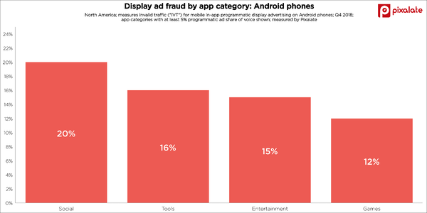 android-mobile-app-fraud-display-category-q4-2018