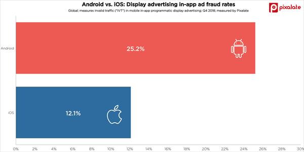 android-vs-ios-display-mobile-ad-fraud-app-invalid-traffic-ivt-q4-2018-