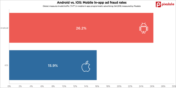 android-vs-ios-mobile-ad-fraud-trends-app-invalid-traffic-ivt-q4-2018-