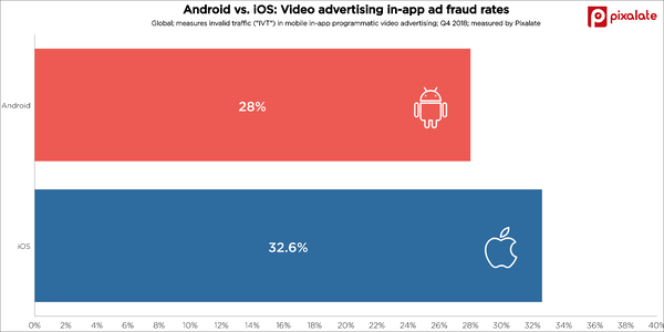 android-vs-ios-video-mobile-ad-fraud-app-invalid-traffic-ivt-q4-2018